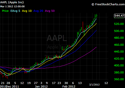 Where does the price go from here with $AAPL?