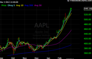 Top Seven Mistakes People Make Trading $AAPL