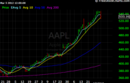 Why I sold Apple After the 160 point Run