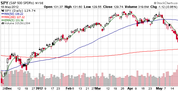This is What a Down Trend Looks Like