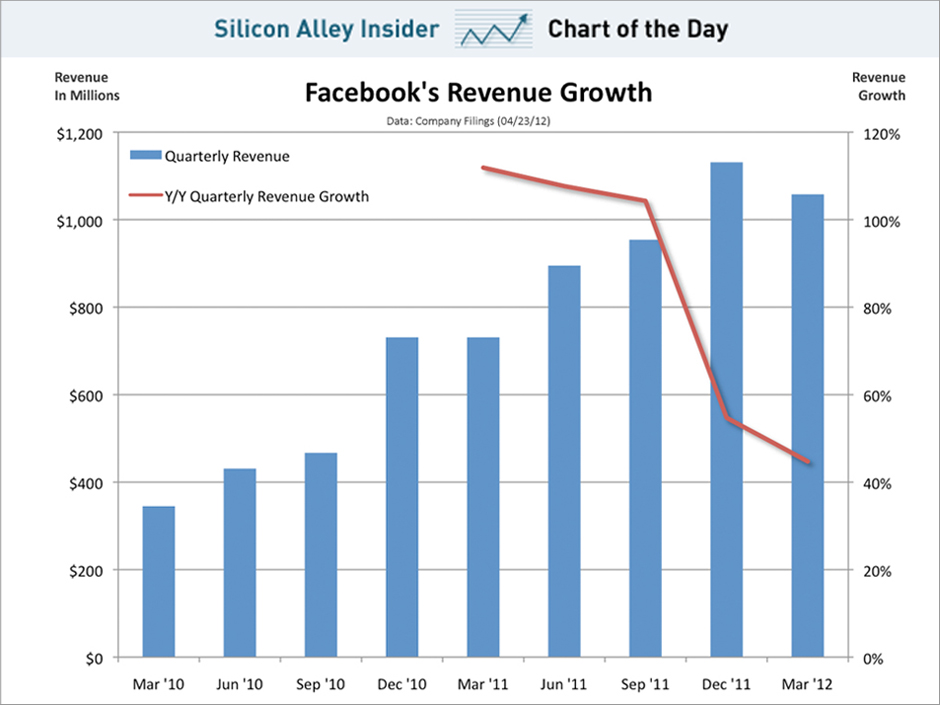 chart of the day, facebook revenue growth ahead of ipo, april 2012