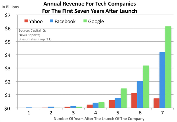 facebook google yahoo revenue