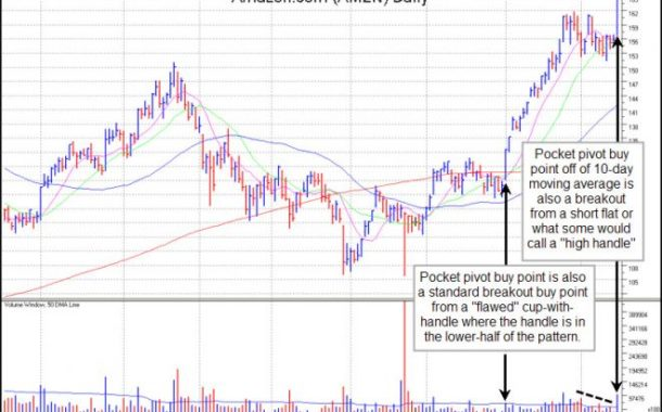 Ten Rules for Trading Pocket Pivots