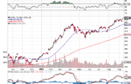 A Tale of Two Types of Stocks. Rockets & Anvils