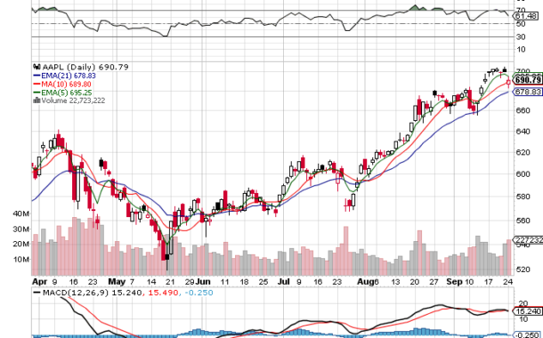 The $AAPL Chart Action & Where I Want to go Long Again.