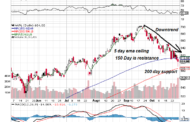 The $AAPL Chart Speaks:7 things it is saying