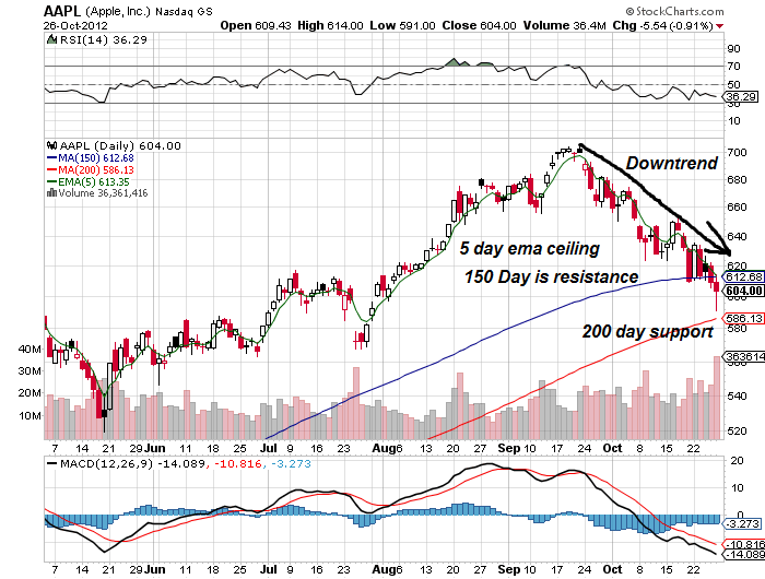 Aapl trading signals