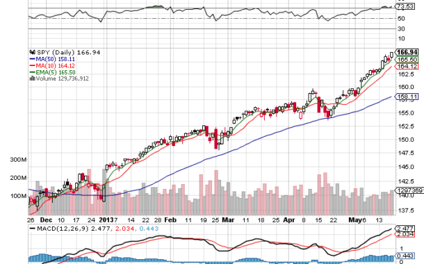 Here is What I See On These Three Charts