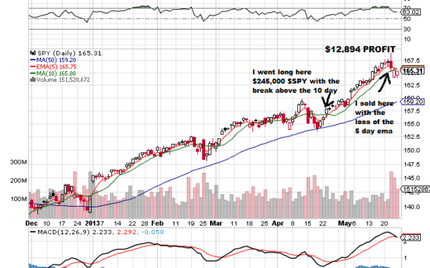 My Personal Example of a Simple but Effective Trend Trade $SPY
