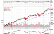 Key Areas to Watch this week on 3 Charts.