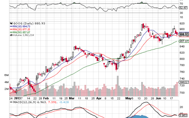 10 Things I See on the Google Chart $GOOG