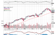 Why Tomorrow Could be Judgement Day for $SPY