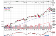 The Ten Bearish Things the $SPY Chart is Telling Me
