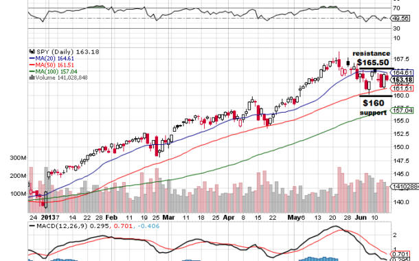 Quick Facts on Three Important Charts $AAPL $GOOG $SPY