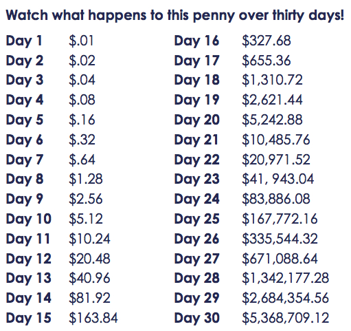 1 Year 12 Months 52 Weeks 365 Days Quotes: How Much Does A Penny Doubled Every Day For A Month End Up