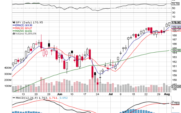 Ten Reasons Why $SPY Can Keep Going Higher