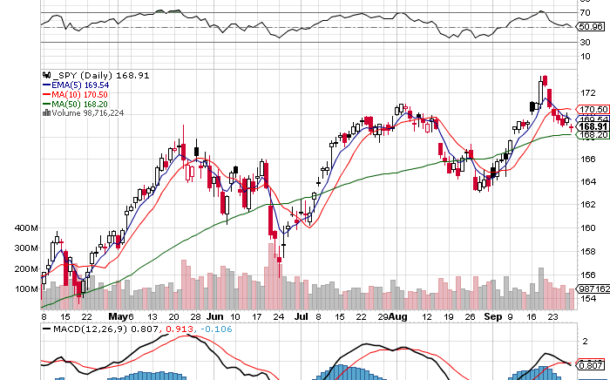 $SPY Chart Facts - 9/29/14