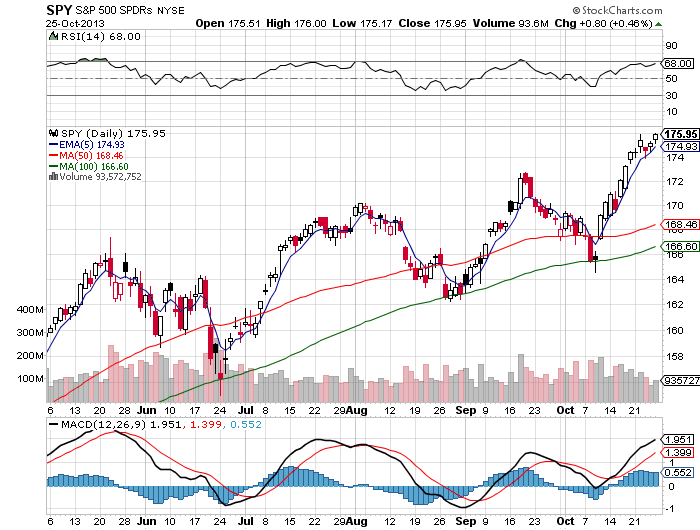 Ten Facts About the $SPY Chart