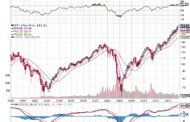 The BIG 13 Year $SPY Chart & Facts About the Daily One