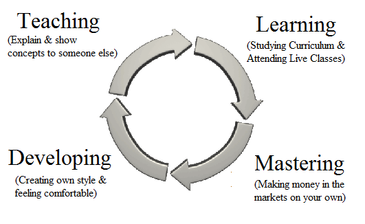 trading-education