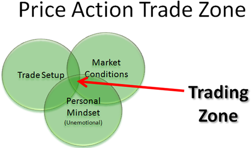 How To Create A Price Action Trading Strategy