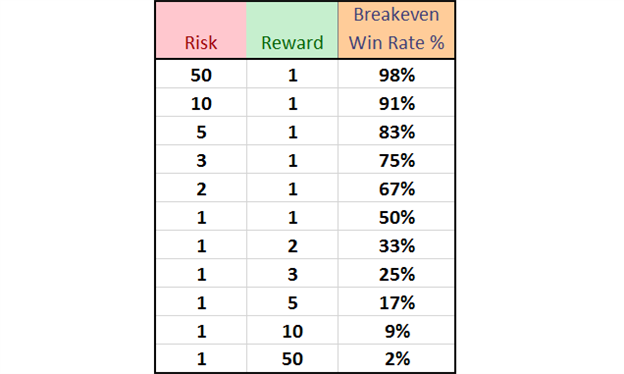 Risk/Reward Ratio needed for a win rate to break even.