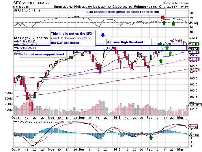 10 Facts About the $SPY Chart 3/8/15