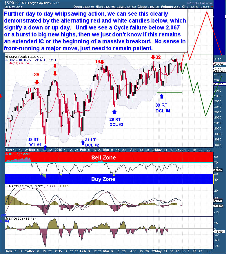 5-30-Equities-Daily