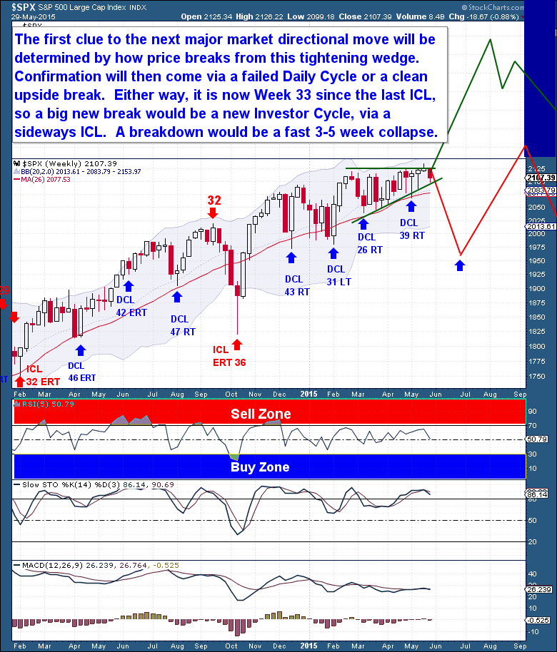 $SPX 2015 Weekly Chart