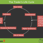 The Life Cycle of a Trader