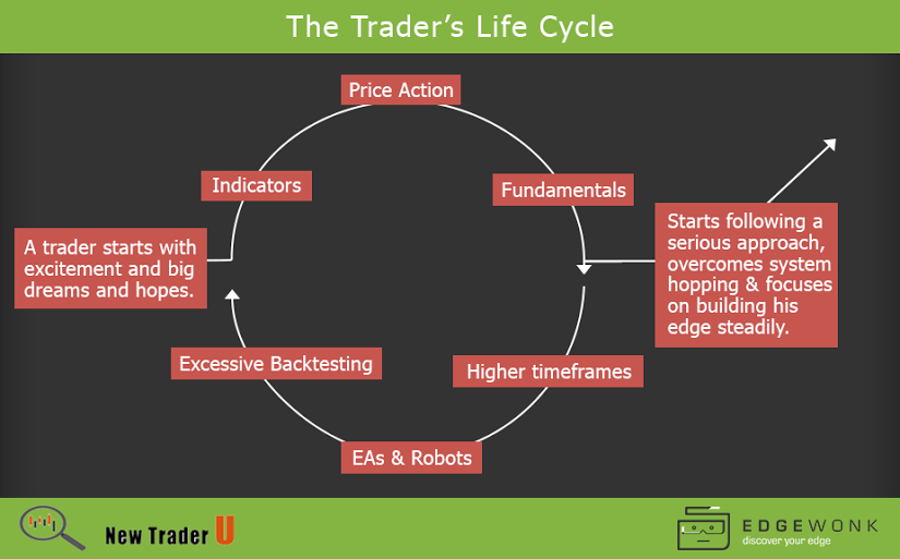 Fx options trade life cycle