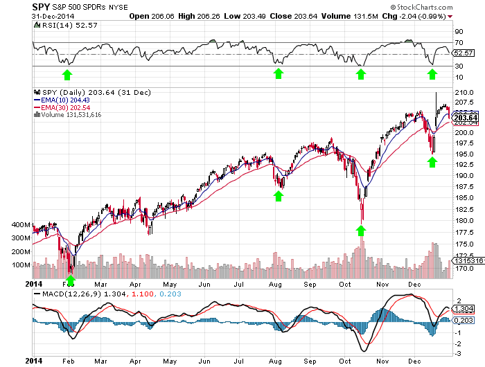 Examples of the 30 RSI Bounces in 2014