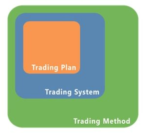 Elements for Building Trading Systems
