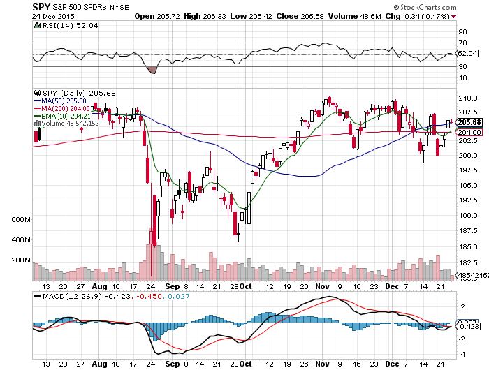 The $SPY Chart in the Neutral Zone
