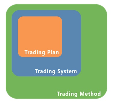 How to be a Systematic Trader