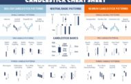 Types of Candlesticks and Their Meaning