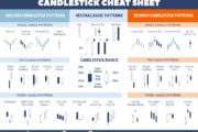 How to Create a Candlestick Chart on Excel