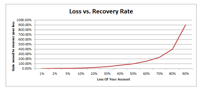 Max Drawdown Recovery Rate Cheat Sheet