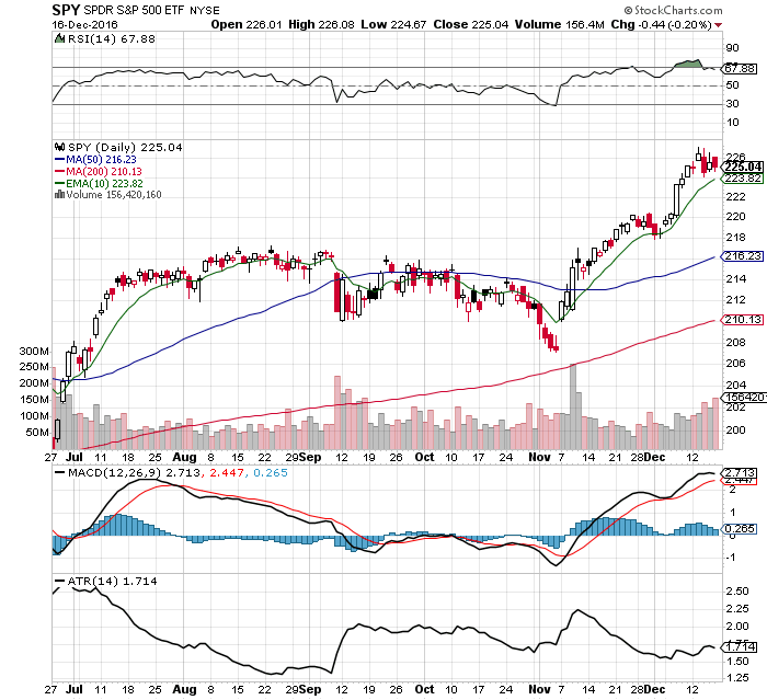 10 $SPY Chart Fast Facts: 12/18/16