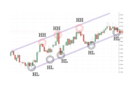Guide to Defining and Trading the Trend