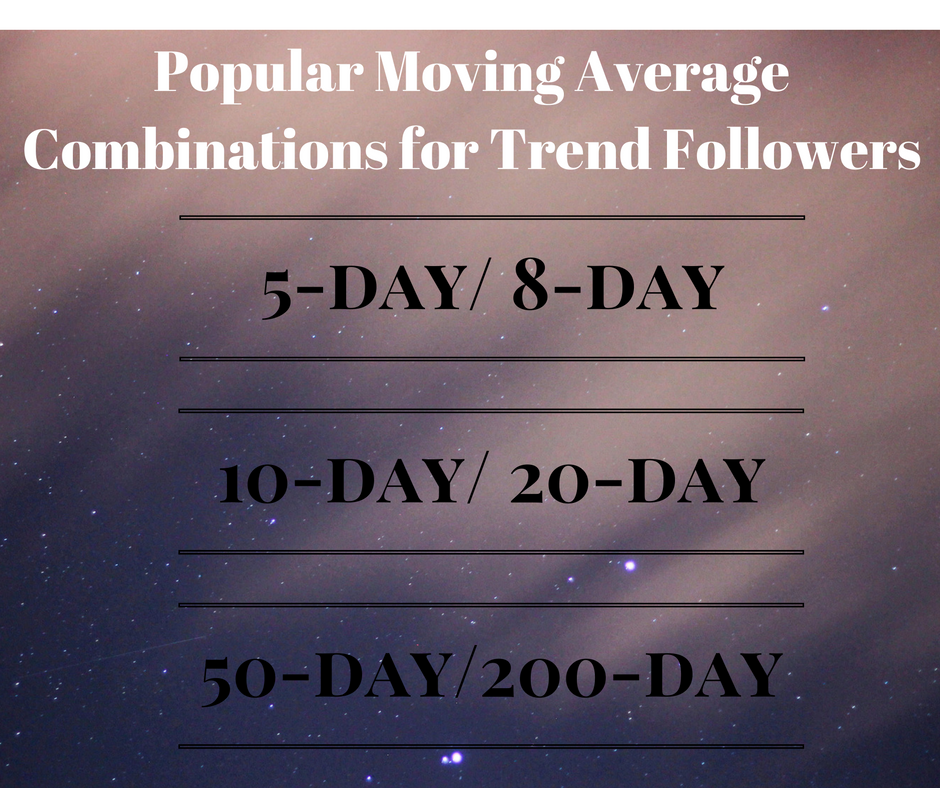popular moving average combinations for trend followers