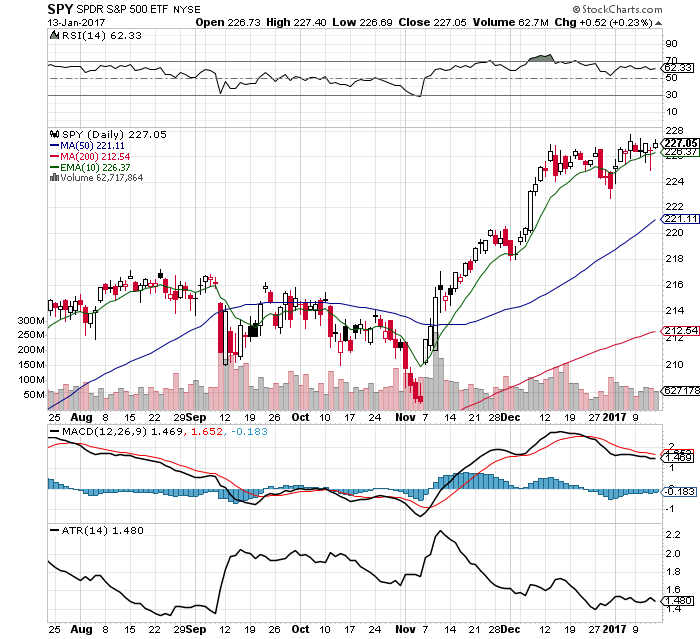 10 $SPY Chart Facts: 1/16/17