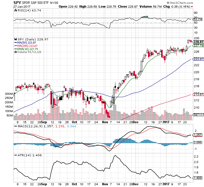 10 $SPY Chart Facts: 1/29/17