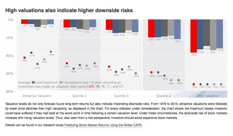 High Valuations Also Indicate Higher Downside Risk