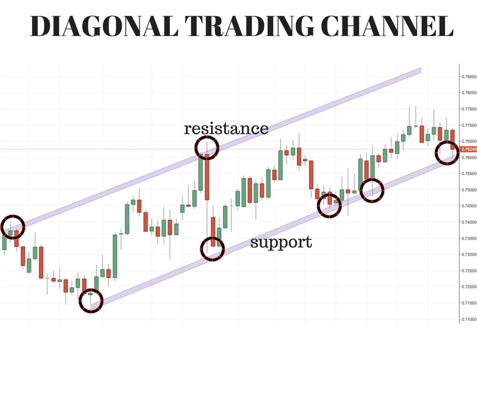 diagonal trading channel