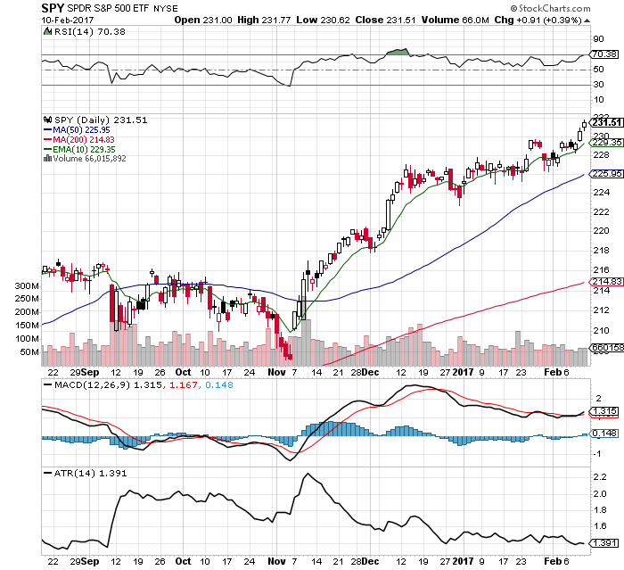 10 $SPY Chart Facts: 2/12/17
