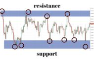 Pure Price Action Trading Signals
