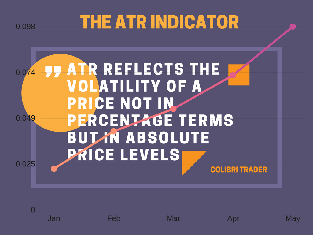 The ATR Technical Indicator Explained | New Trader U