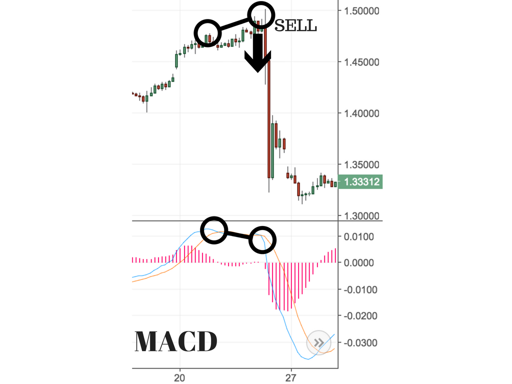 a complete guide to the macd indicator