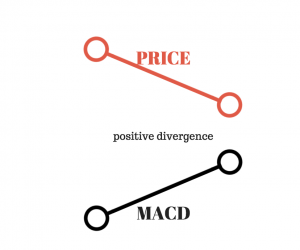 A Complete Guide to the MACD Indicator | New Trader U